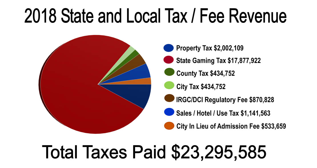 State and Local Tax Revenue